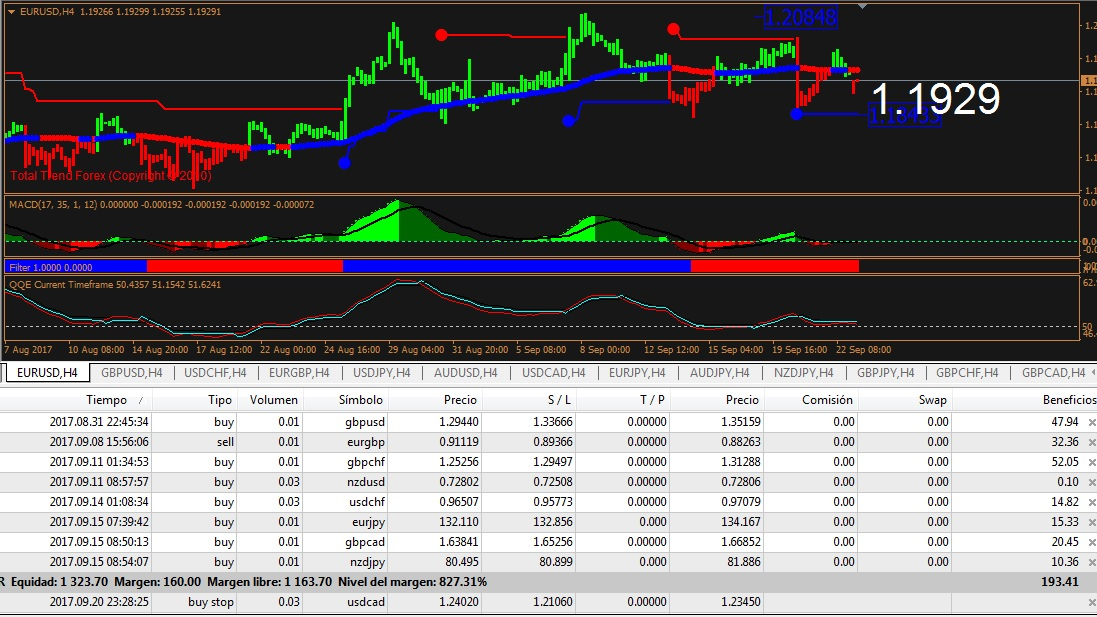 estrategia de forex trend follower plus