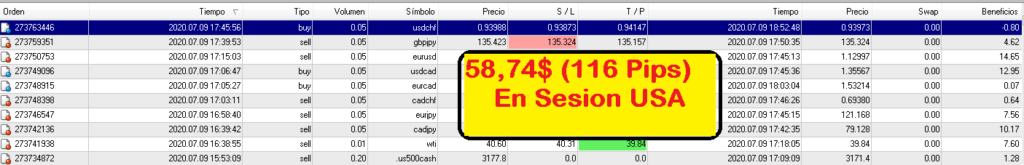sesion daytrading usa rentable